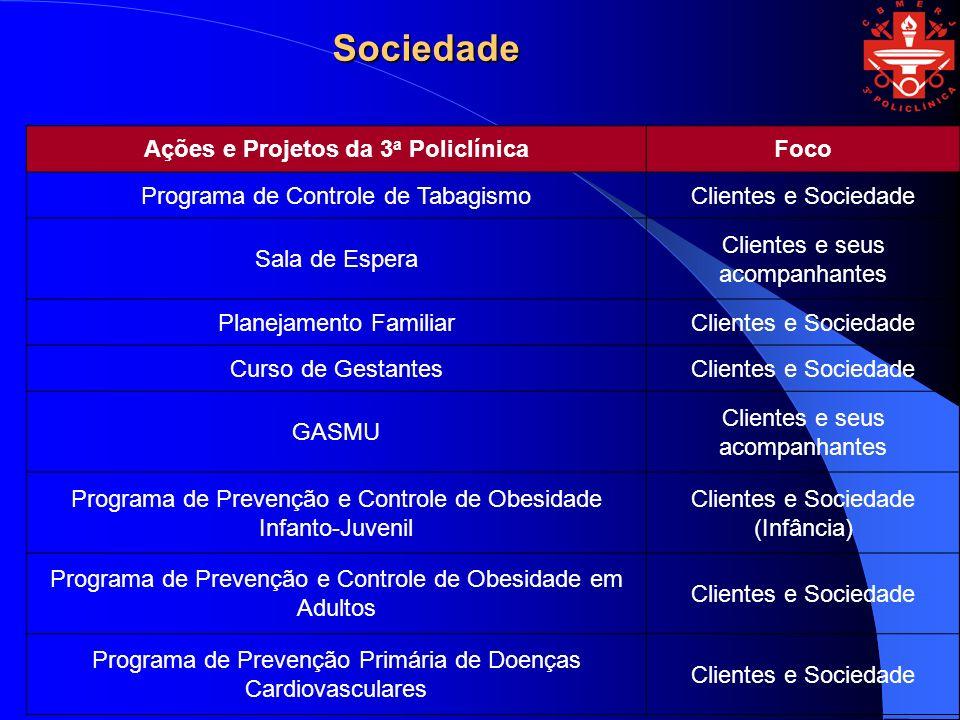 Ações e Projetos da 3a Policlínica