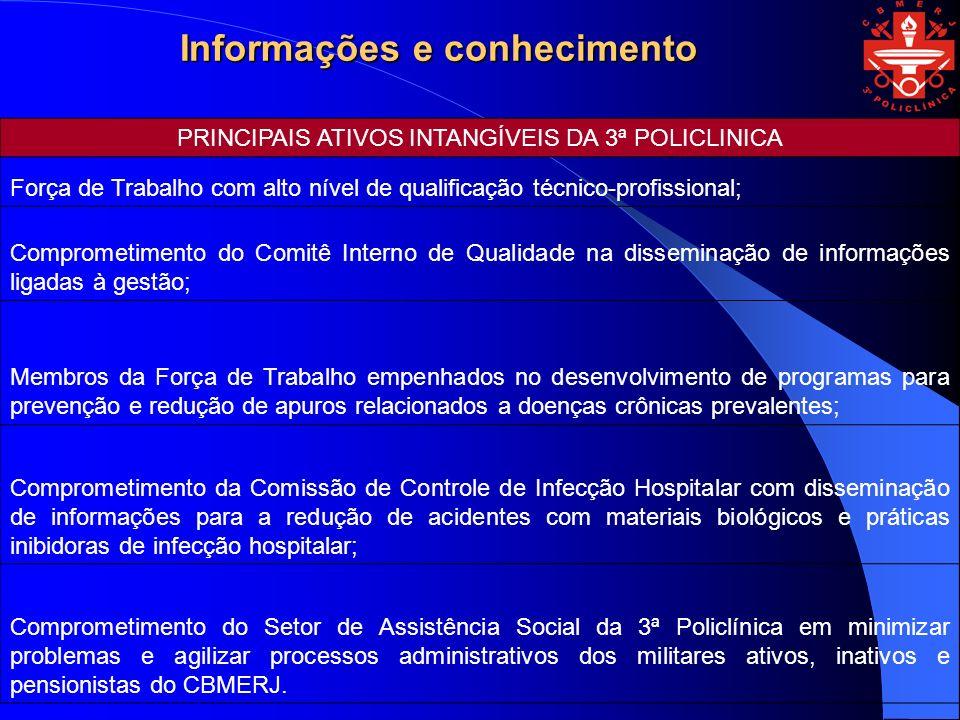 PRINCIPAIS ATIVOS INTANGÍVEIS DA 3ª POLICLINICA
