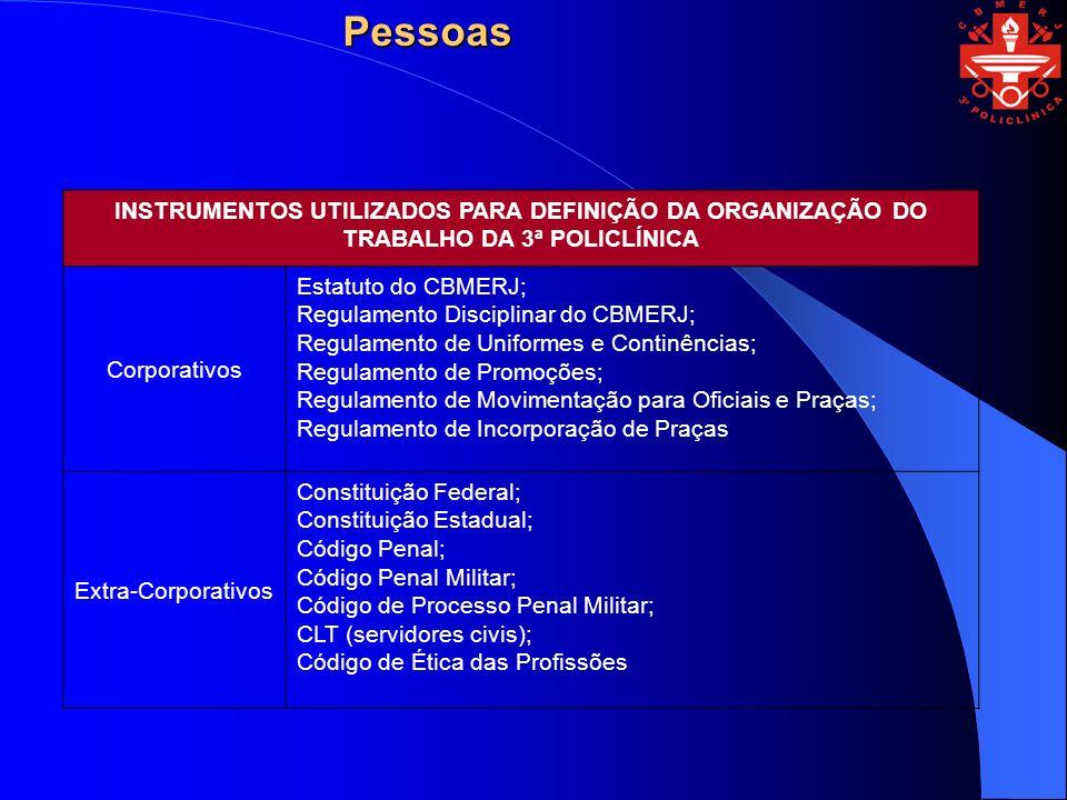 Pessoas INSTRUMENTOS UTILIZADOS PARA DEFINIÇÃO DA ORGANIZAÇÃO DO TRABALHO DA 3ª POLICLÍNICA. Corporativos.