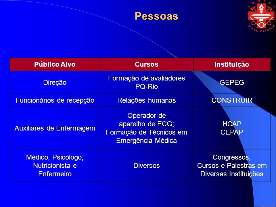 Pessoas Público Alvo Cursos Instituição Direção
