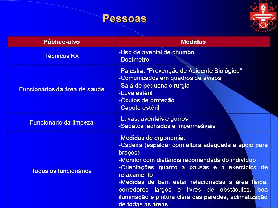 Pessoas Público-alvo Medidas Técnicos RX -Uso de avental de chumbo