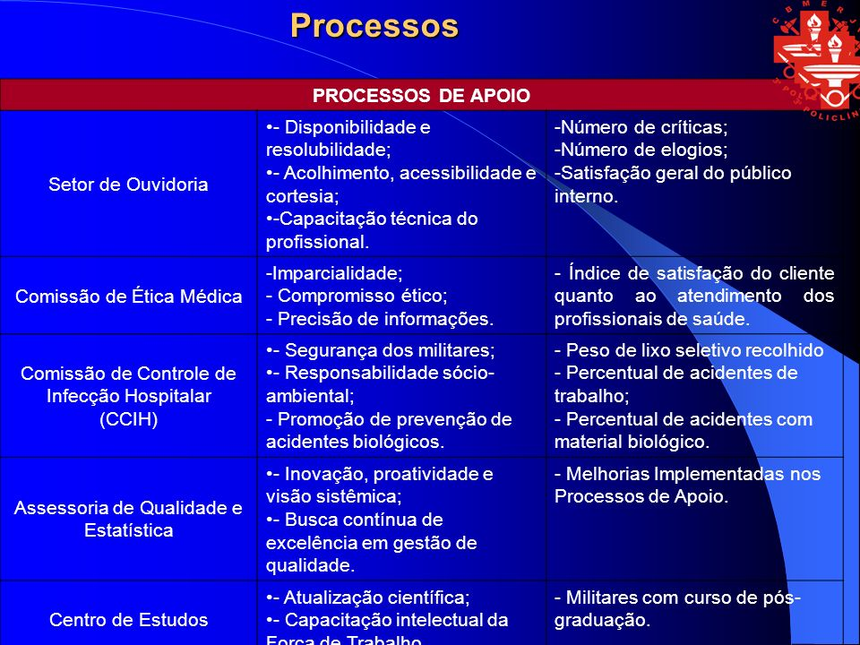 Processos PROCESSOS DE APOIO Setor de Ouvidoria