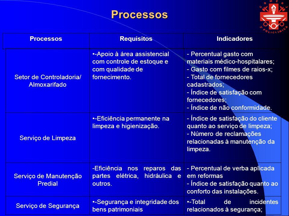 Processos Processos Requisitos Indicadores Setor de Controladoria/