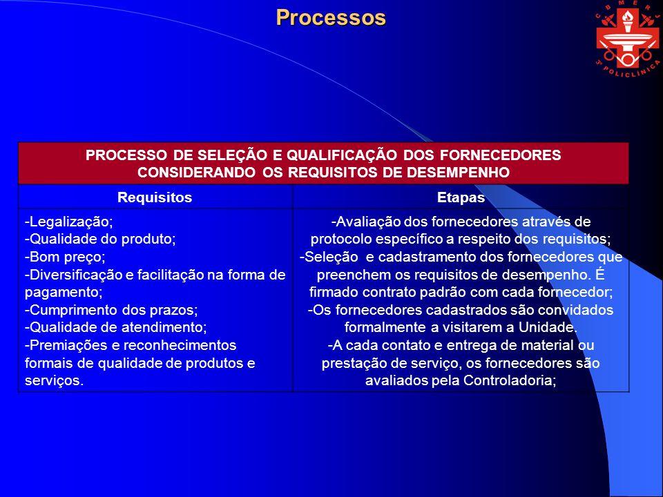 Processos PROCESSO DE SELEÇÃO E QUALIFICAÇÃO DOS FORNECEDORES CONSIDERANDO OS REQUISITOS DE DESEMPENHO.