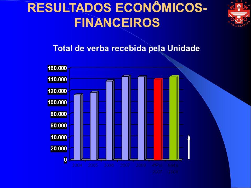 RESULTADOS ECONÔMICOS-FINANCEIROS Total de verba recebida pela Unidade