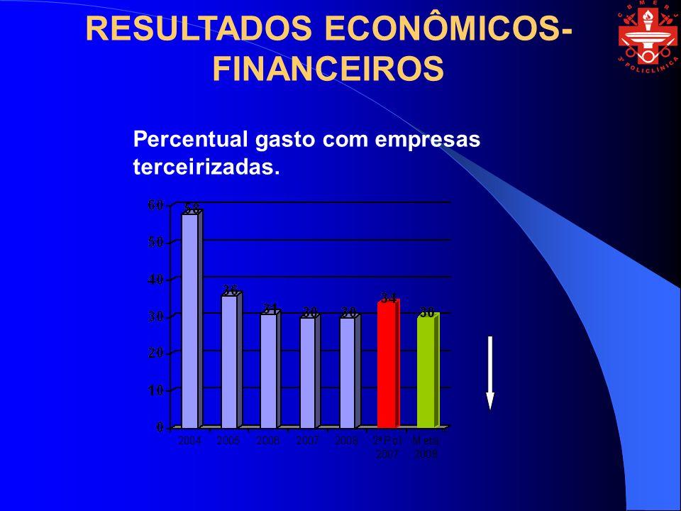 RESULTADOS ECONÔMICOS-FINANCEIROS