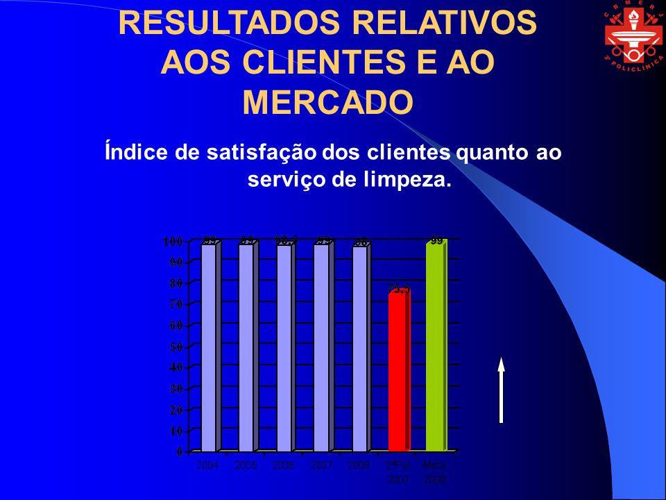 RESULTADOS RELATIVOS AOS CLIENTES E AO MERCADO