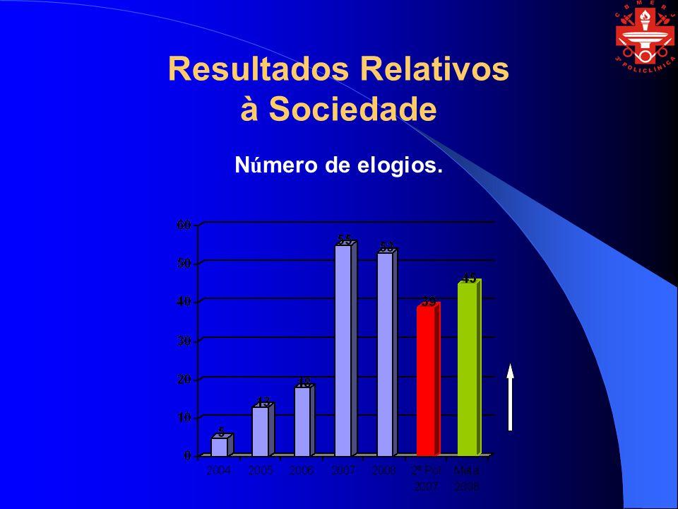 Resultados Relativos à Sociedade