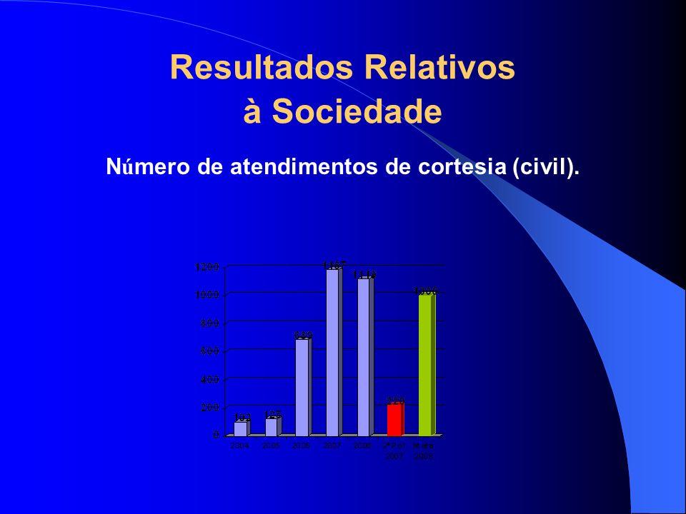 Número de atendimentos de cortesia (civil).