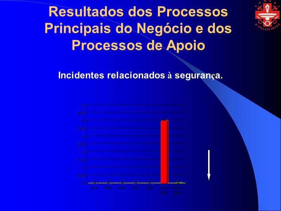 Incidentes relacionados à segurança.