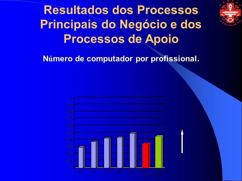Número de computador por profissional.