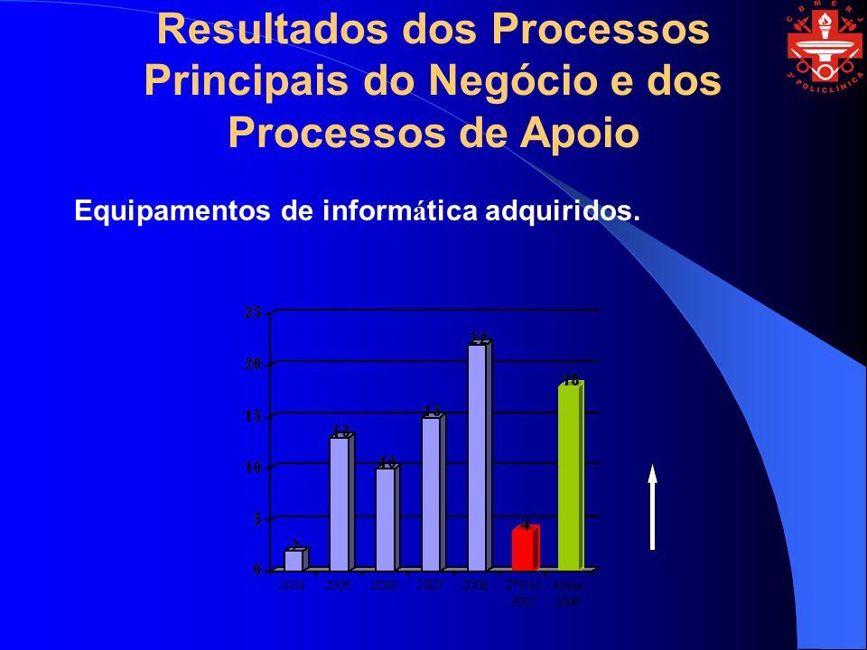 Resultados dos Processos Principais do Negócio e dos Processos de Apoio