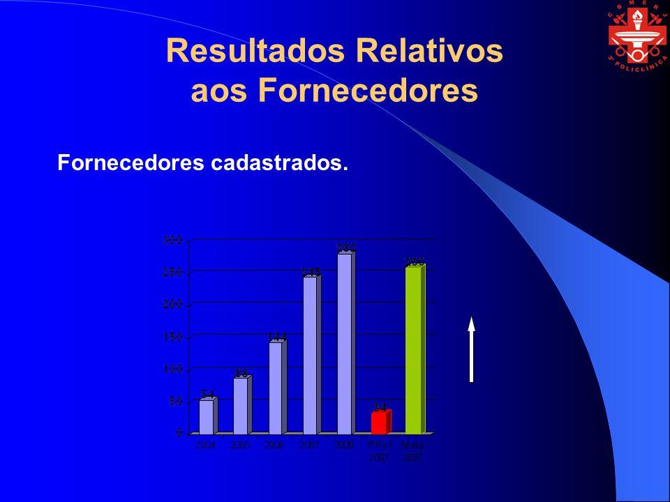 Resultados Relativos aos Fornecedores