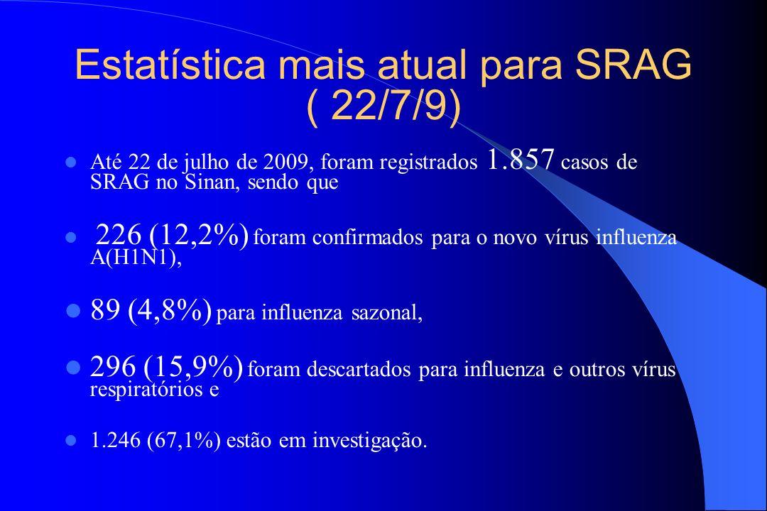 Estatística mais atual para SRAG ( 22/7/9)