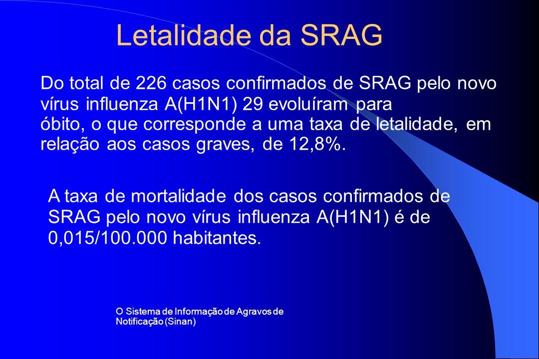Letalidade da SRAG Do total de 226 casos confirmados de SRAG pelo novo vírus influenza A(H1N1) 29 evoluíram para.