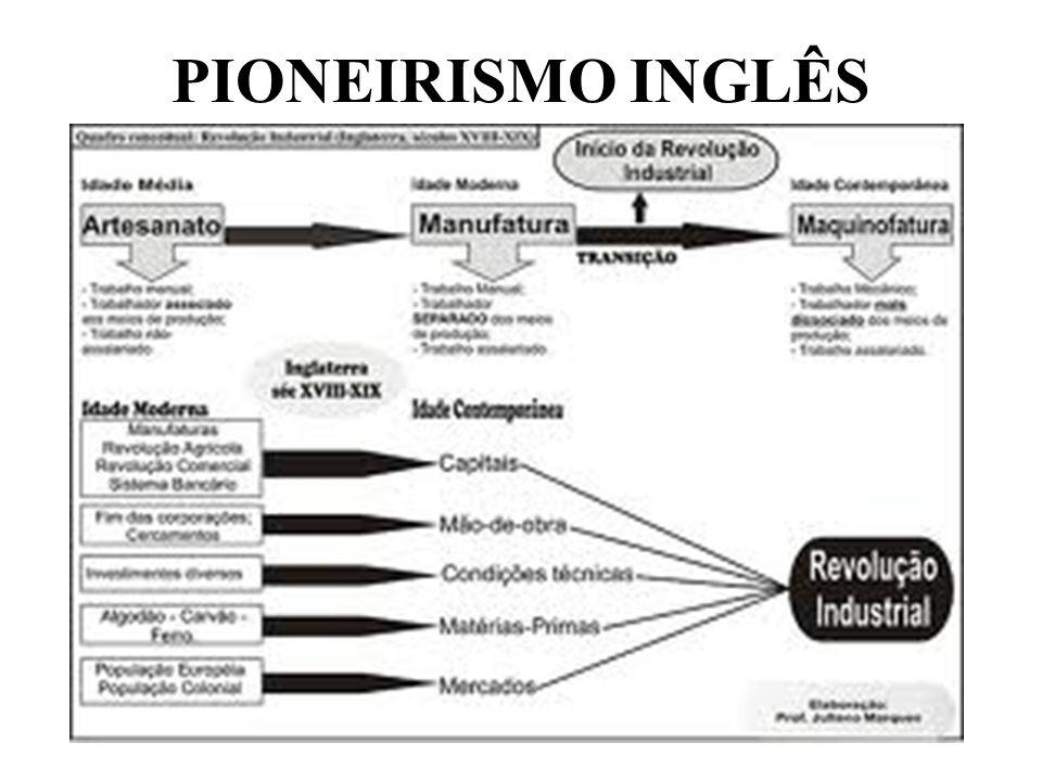 PIONEIRISMO INGLÊS