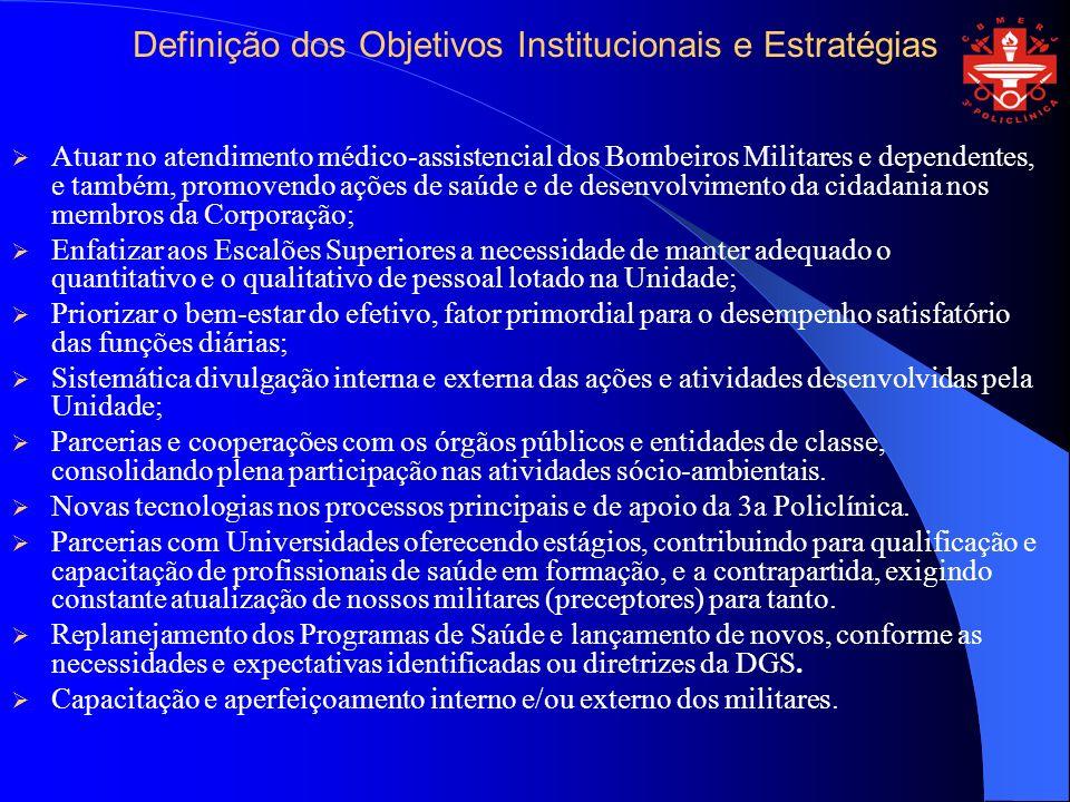 Definição dos Objetivos Institucionais e Estratégias