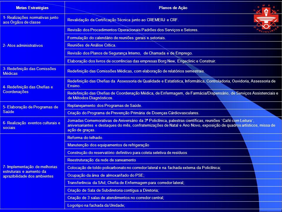 Metas EstratégiasPlanos de Ação. 1- Realizações normativas junto aos Órgãos de classe. Revalidação da Certificação Técnica junto ao CREMERJ e CRF.