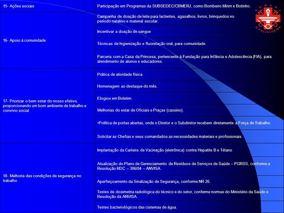 15- Ações sociais Participação em Programas da SUBSEDEC/CBMERJ, como Bombeiro Mirim e Botinho. 16- Apoio à comunidade.