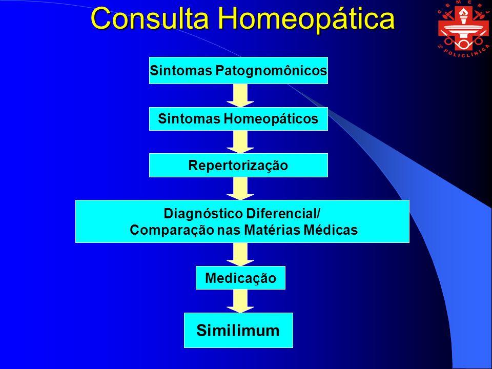 Consulta Homeopática Similimum Sintomas Patognomônicos