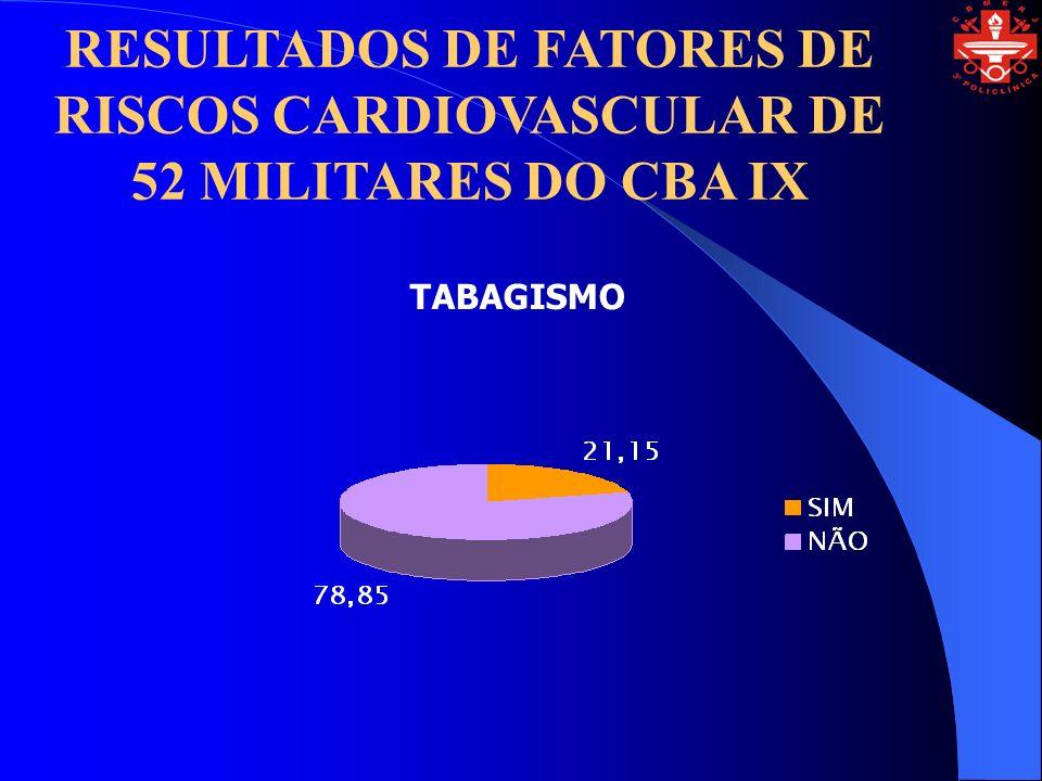 RESULTADOS DE FATORES DE RISCOS CARDIOVASCULAR DE 52 MILITARES DO CBA IX