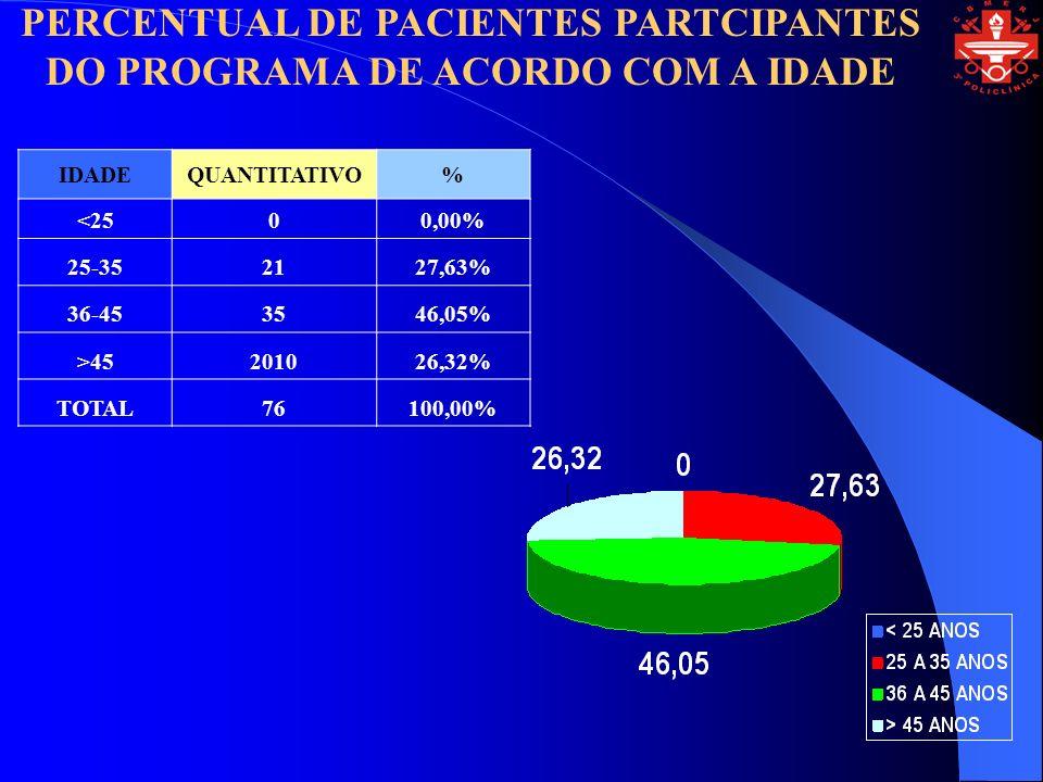 PERCENTUAL DE PACIENTES PARTCIPANTES DO PROGRAMA DE ACORDO COM A IDADE