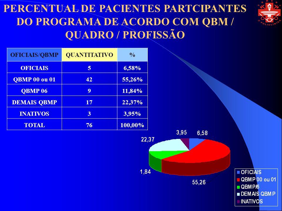 PERCENTUAL DE PACIENTES PARTCIPANTES DO PROGRAMA DE ACORDO COM QBM / QUADRO / PROFISSÃO