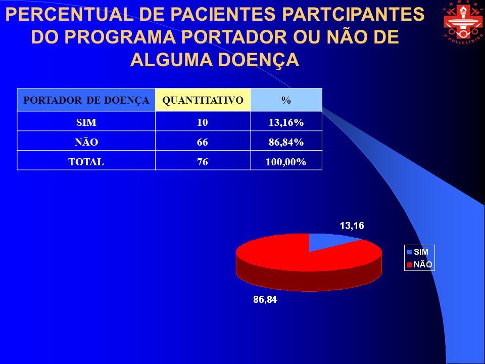 PERCENTUAL DE PACIENTES PARTCIPANTES DO PROGRAMA PORTADOR OU NÃO DE ALGUMA DOENÇA
