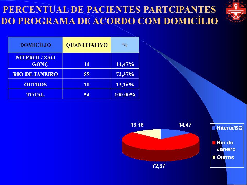 PERCENTUAL DE PACIENTES PARTCIPANTES DO PROGRAMA DE ACORDO COM DOMICÍLIO