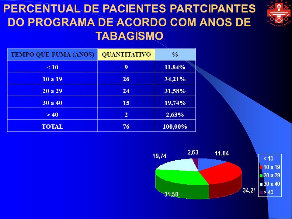 PERCENTUAL DE PACIENTES PARTCIPANTES DO PROGRAMA DE ACORDO COM ANOS DE TABAGISMO