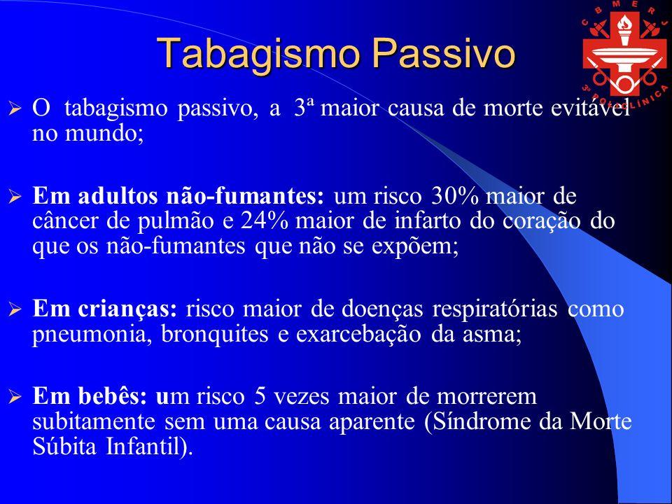 Tabagismo Passivo O tabagismo passivo, a 3ª maior causa de morte evitável no mundo;