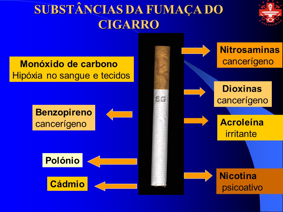 SUBSTÂNCIAS DA FUMAÇA DO CIGARRO