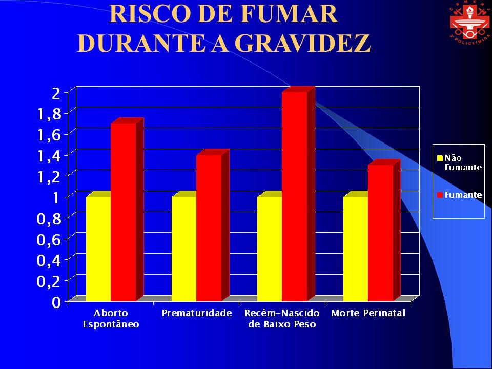 RISCO DE FUMAR DURANTE A GRAVIDEZ
