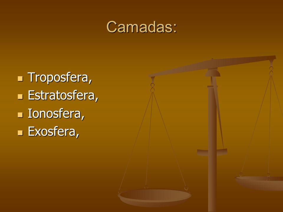 Camadas: Troposfera, Estratosfera, Ionosfera, Exosfera,