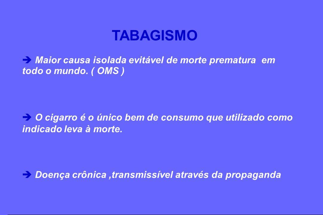 TABAGISMO Maior causa isolada evitável de morte prematura em todo o mundo. ( OMS )
