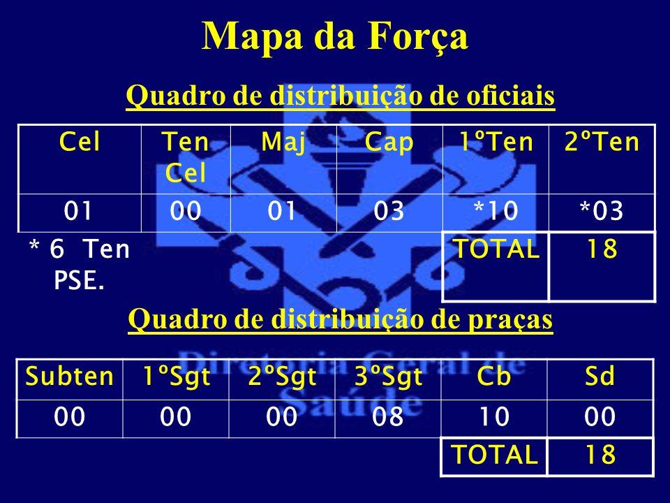Quadro de distribuição de oficiais Quadro de distribuição de praças