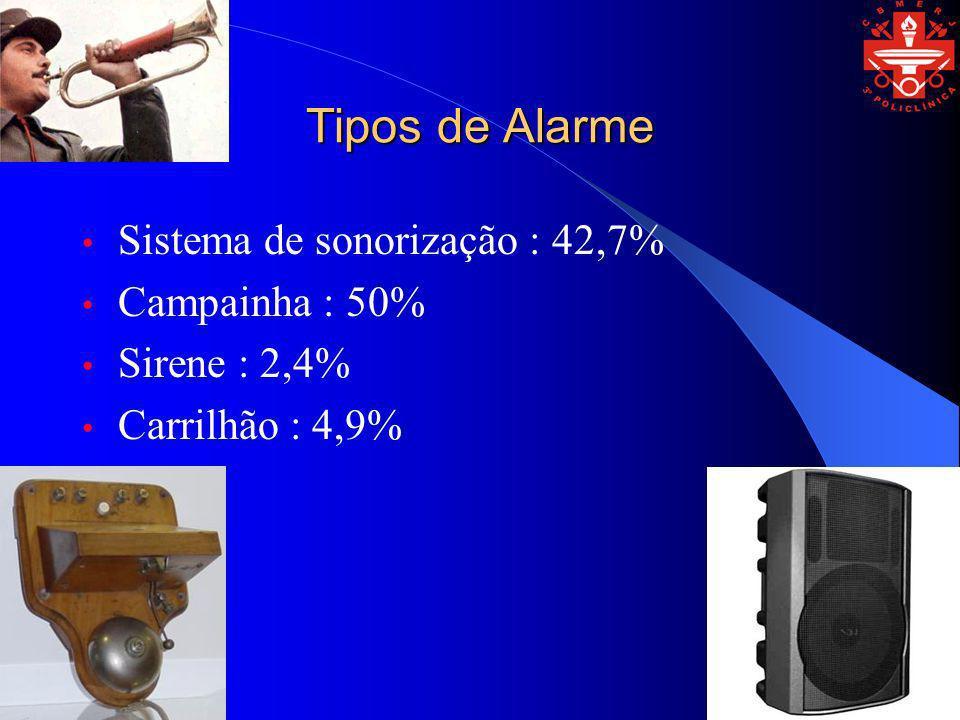 Tipos de Alarme Sistema de sonorização : 42,7% Campainha : 50%