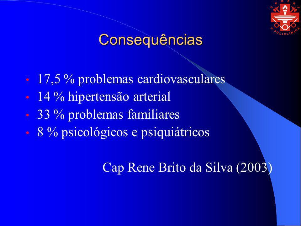 Consequências 17,5 % problemas cardiovasculares