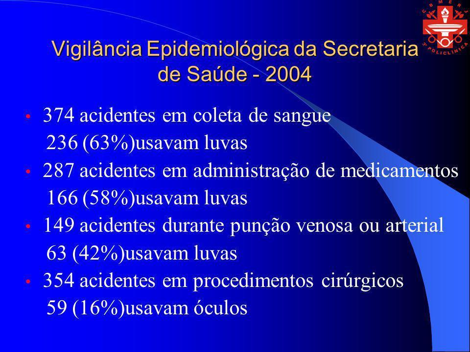 Vigilância Epidemiológica da Secretaria de Saúde - 2004