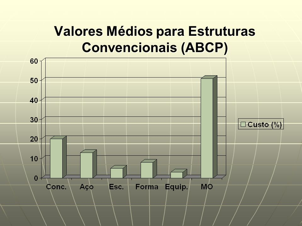 Valores Médios para Estruturas Convencionais (ABCP)