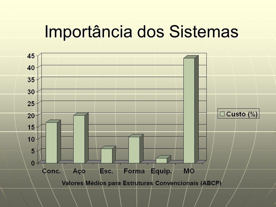 Importância dos Sistemas