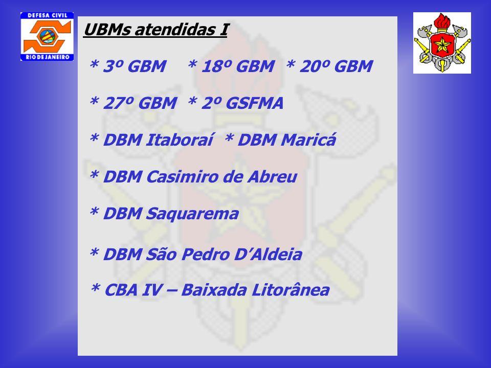 UBMs atendidas I * 3º GBM * 18º GBM * 20º GBM. * 27º GBM * 2º GSFMA. * DBM Itaboraí * DBM Maricá.