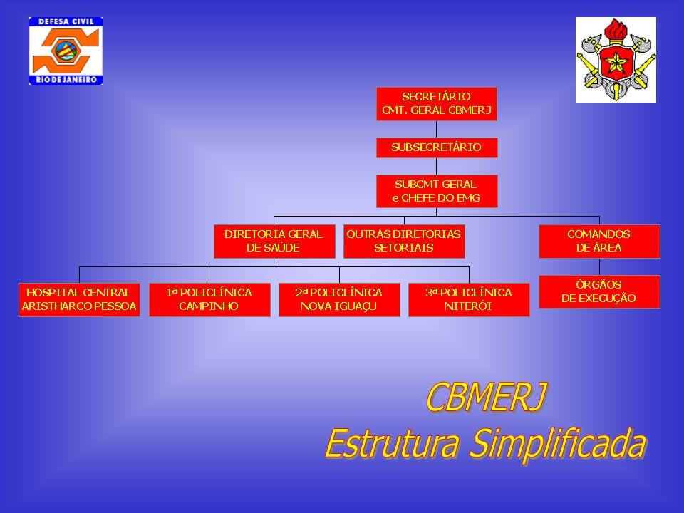 Estrutura Simplificada