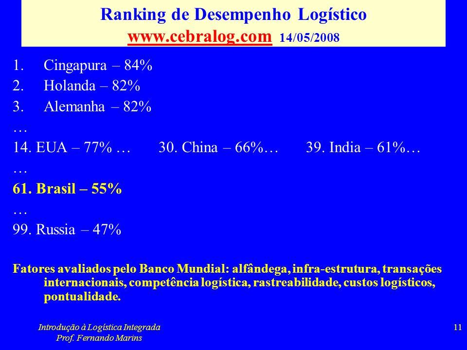 Ranking de Desempenho Logístico www.cebralog.com 14/05/2008