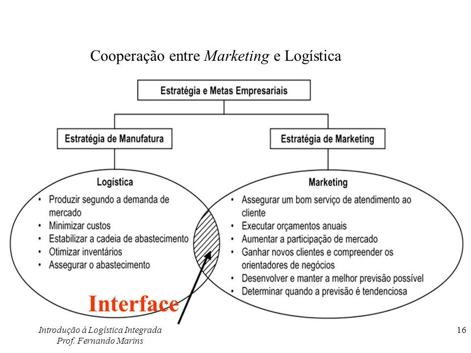 Interface Cooperação entre Marketing e Logística