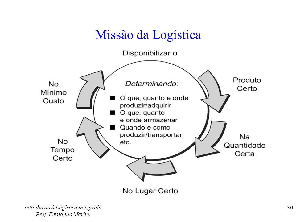 Introdução à Logística Integrada