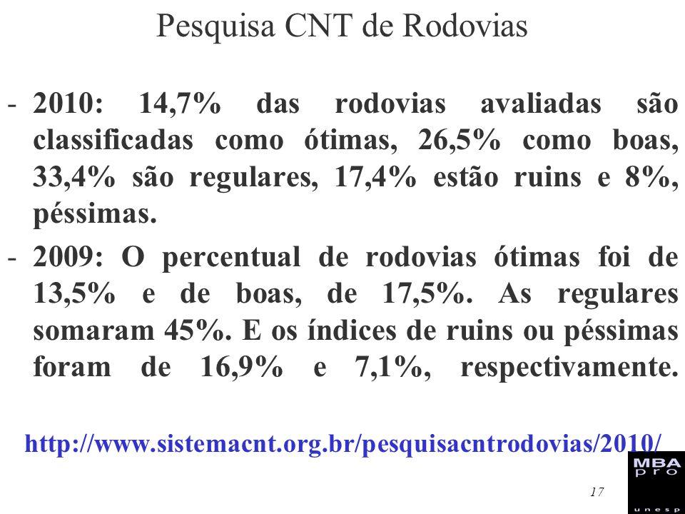 Pesquisa CNT de Rodovias