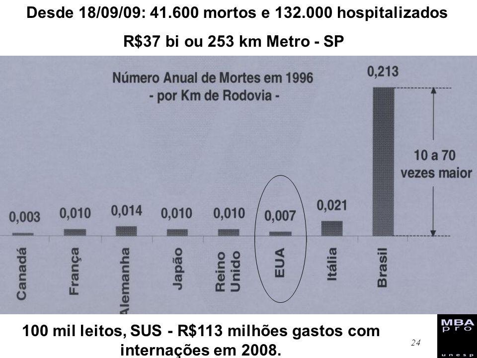 Desde 18/09/09: 41.600 mortos e 132.000 hospitalizados