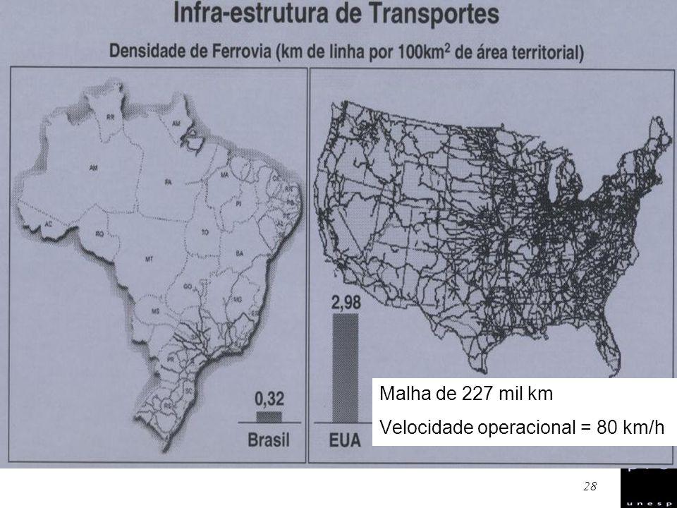 Malha de 227 mil km Velocidade operacional = 80 km/h
