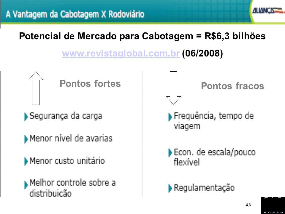 Potencial de Mercado para Cabotagem = R$6,3 bilhões